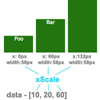 D3 V4 Gauge Chart